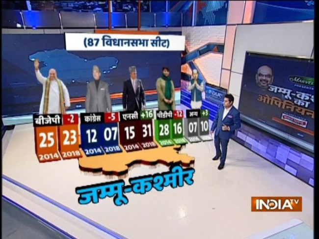 India TV-CNX survey: National Conference can emerge as single largest party if J&K assembly polls are held now